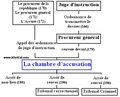 Nour eddine khettal for Chambre d accusation